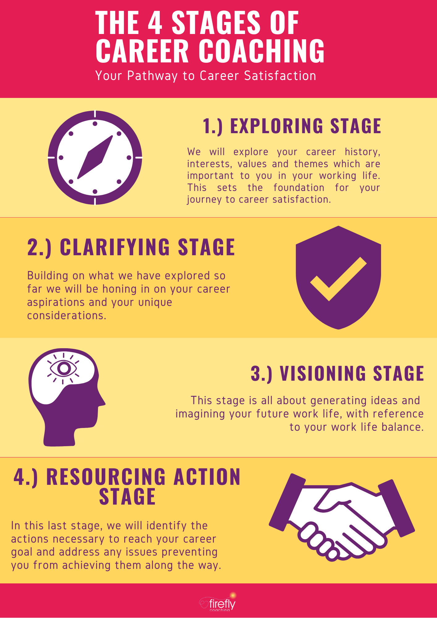 The 4 Stages of Career Coaching